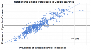 Correlation of search terms in Google. Used with permission of the author.